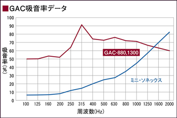 GACシリーズ 吸音率データ